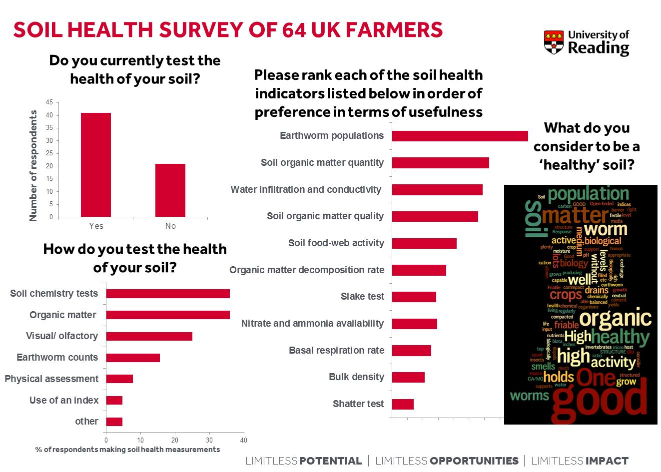 How do you test your soil health agricology for Soil web survey